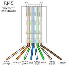 rj45 wire diagram rj45 ethernet cable jack and plug wiring best of