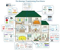 startups working on smart home tech cb insights market maps