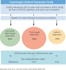 primary prevention with statins jacc journal of the american