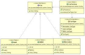 builder pattern in java 8 design pattern in java javasleapproach