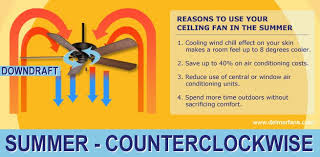 what direction for ceiling fan in winter ceiling fan direction for summer and winter del mar fans lighting
