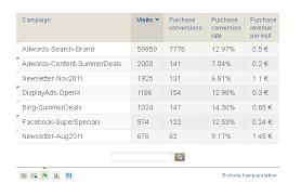 Marketing Reports Exles by Tracking Caigns Analytics Piwik Analytics Platform Piwik