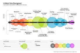 10 best images of website planning template website development