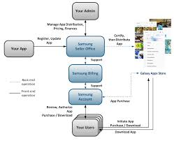 android distribution distribute android apps samsung developer program