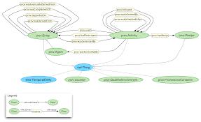 the prov ontology model and formal semantics