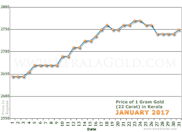 gold rate per gram in kerala india january 2017 gold price