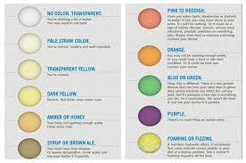 urine color chart hydration check pocket chart urine color chart