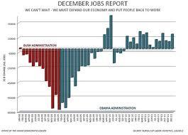jobs under obama administration december jobs report graph charts democratic underground