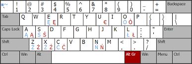 keyboard layout charts