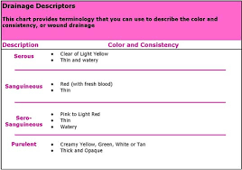 wound classification chart and wound care management on