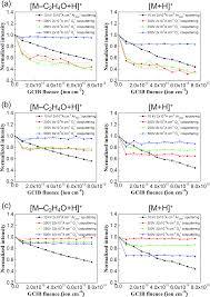 improvement of the gas cluster ion beam gcib based molecular