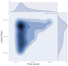 using data science tools for email audience analysis a research