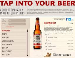 busch light calories and carbs anheuser busch adds beer nutrition information to its website