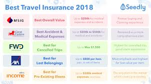 best travel insurance images Cheat sheet best travel insurance guide in singapore 2018 png