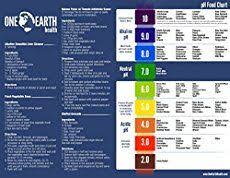the free printable acid and alkaline food chart for you to put on