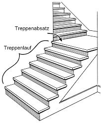 platzbedarf treppe treppenabsatz