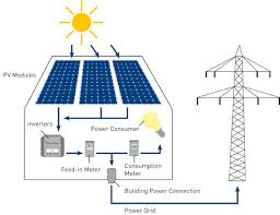 pv electric green sun rising inc solar thermal the sustainable solution