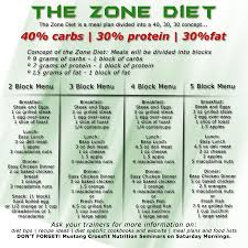 the zone diet vs flexible dieting crossfit 7220