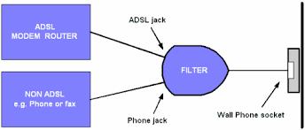 install an adsl broadband line filter vodafone nz