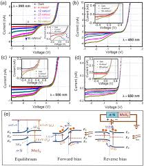 si e auto 0 1 2 i v of n si mos2 heterostructures upon light illumination of