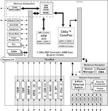 66ak2e02 multicore dsp arm keystone ii system on chip soc ti com