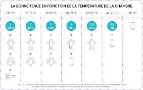 temperature chambre bébé la valeur tog ou comment habiller bébé pour dormir
