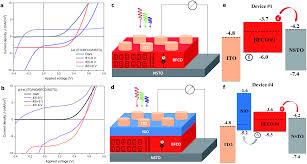 Multiferroic Bi 2 Fecro 6 Based P U2013i U2013n Heterojunction Photovoltaic