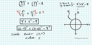 eliminating parameter parametric equation cartiesian graph trig
