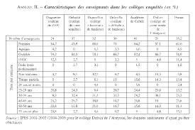 Annexe Iii Modèle D Arrêté Emportant Blâme Les Les Sanctions Au Collège Cairn Info
