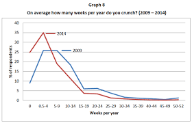Crypto Crunch News Trends On - gamasutra working time among video game developers trends over