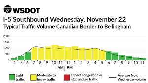 thanksgiving day weekend charts 2017 i 5 u s canada border wsdot