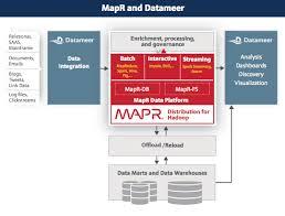 big data class datameer self service analytics built upon an enterprise class