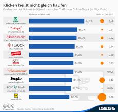 Kauf Kaufen Infografik Klicken Heißt Nicht Gleich Kaufen Statista
