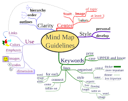 What Is A Concept Map Teaching Tips