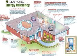 passive solar house floor plans amazing solar house plans nz ideas best photo interior hd0 us