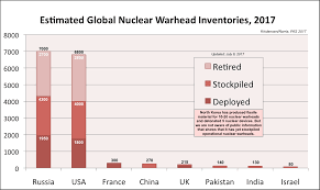 how many nuclear weapons does the u s have
