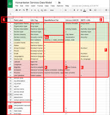 Creating A Spreadsheet Creating A Shared Data Model With A Spreadsheet Devin Balkind