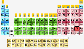 Halogen On Periodic Table Little Is Known Of The Chemistry Of Astatine The Last Member Of