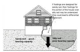 masonry foundations and piers old house web