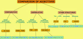 Adjectives That Compare Worksheets Your New Teacher Is Here How Comparison Of Adjective Works In