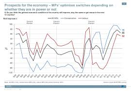 The Economic View From The The View From Westminster Ipsos Mori Mps Survey 1978 2014