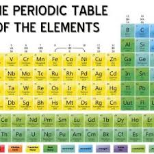 p table of elements periodic table symbol p fresh periodic table elements with names and