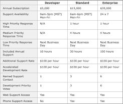 Help Desk Priority Matrix Technology Support Matrix Learning Platform Review Confluence
