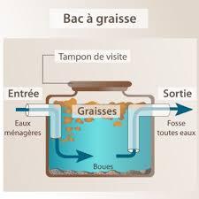 bac d馮raisseur cuisine bac graisse utilit et fonctionnement ooreka a cuisine newsindo co