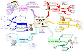 map types text types mind map biggerplate