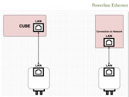 connecting a cube when audio u0026 lan connections are far apart
