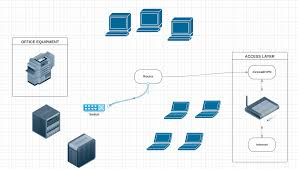 Home Network Design Software How To Draw A Network Diagram Lucidchart