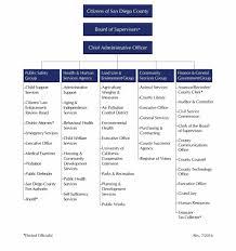 chart you know your business organization wordimagegif loan