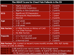 the heart score a new ed chest pain risk stratification score