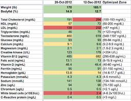 bulletproof diet and intermittent fasting my 30 day results